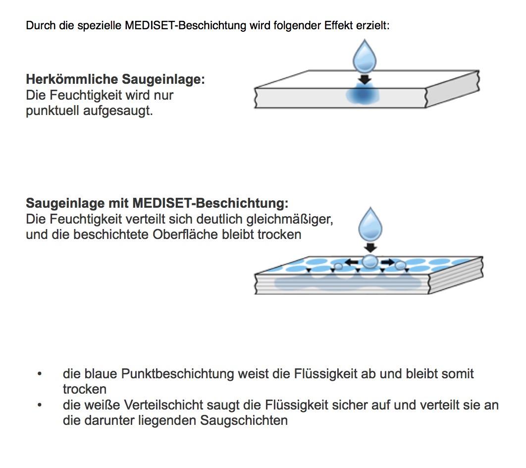 mediset-Beschichtung-Saugleistung